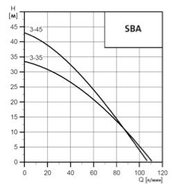 Поля характеристик SBA