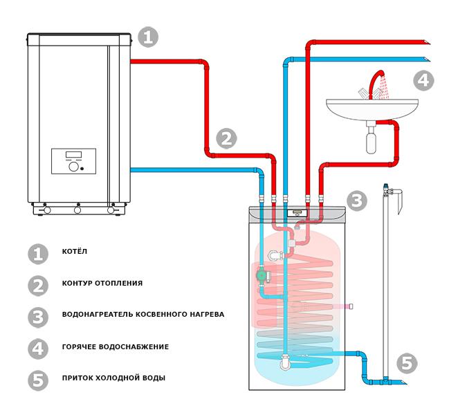 Схема подключения водонагревателя косвенного нагрева