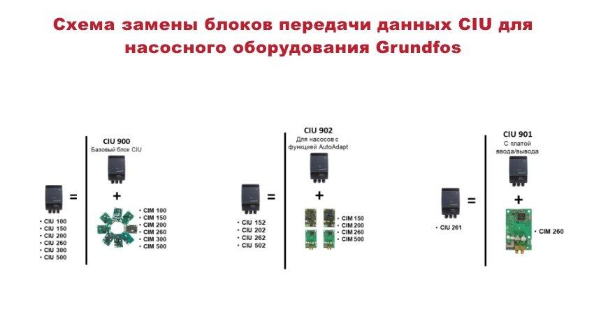 Схема замены блоков передачи данных CIU для насосного оборудования Grundfos