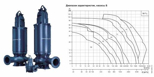 Поставка канализационных насосов Grundfos S для реконструкции канализационной насосной станции КНС-9