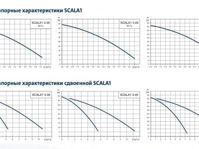 Расходно-напорные характеристики насосной установки  Grundfos SCALA1