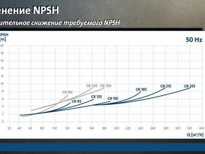 Снижение NPSH