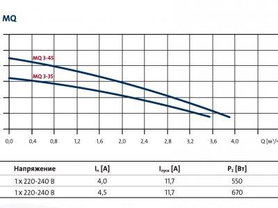 Расходно-напорные характеристики насосной установки Grundfos MQ