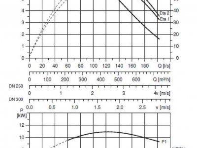 Кривые рабочих характеристик насосов Grundfos SL2/SE2.110.250.100.4.52L