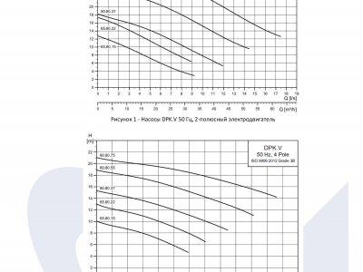 Диапазон рабочих характеристик дренажных насосов Grundfos DPK.V